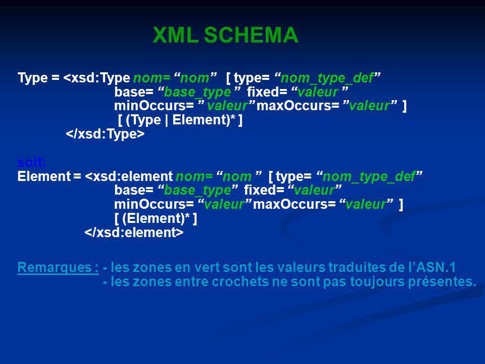 XML SCHEMA Type = <xsd:Type nom= nom [ type= nom_type_def